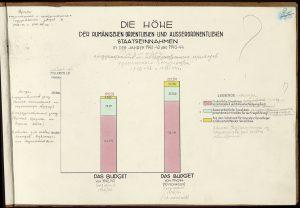 Bugetul României în 1944.
