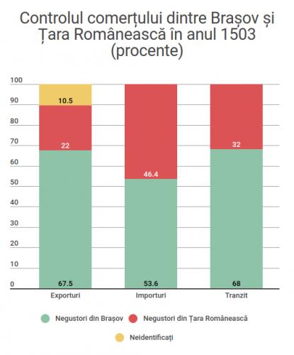 Istoria medievală a românilor în cifre și grafice